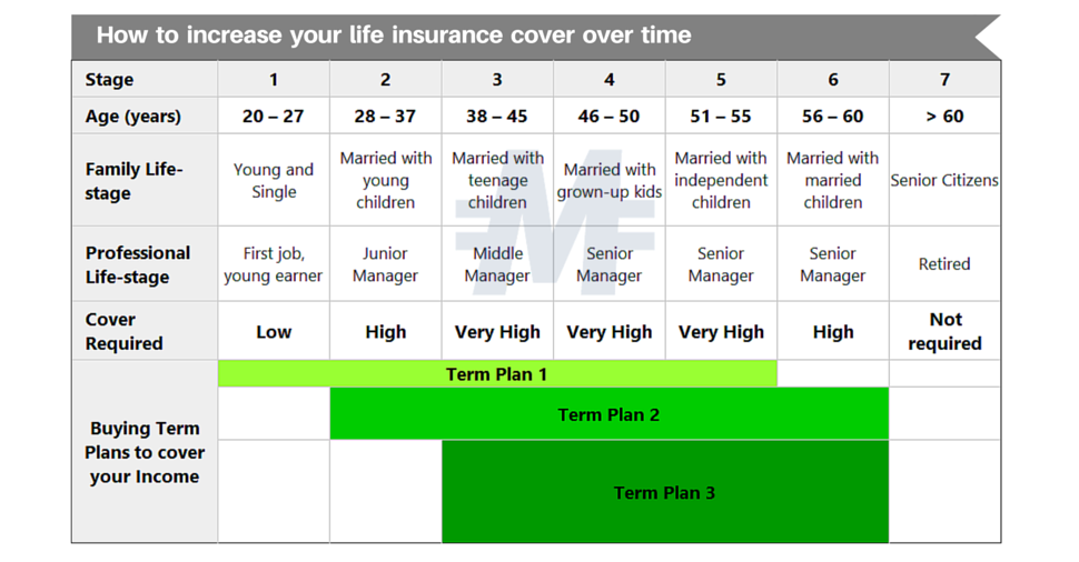 Splitting-Term-Insurance-Plan-India