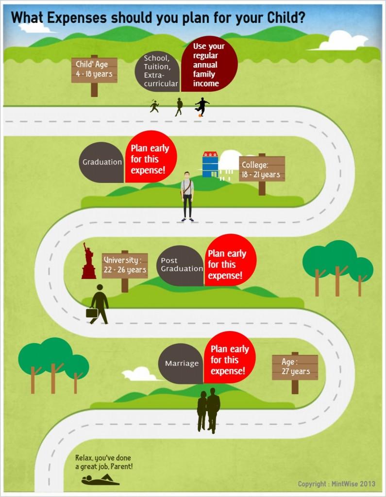 Child Education Insurance Plan 1