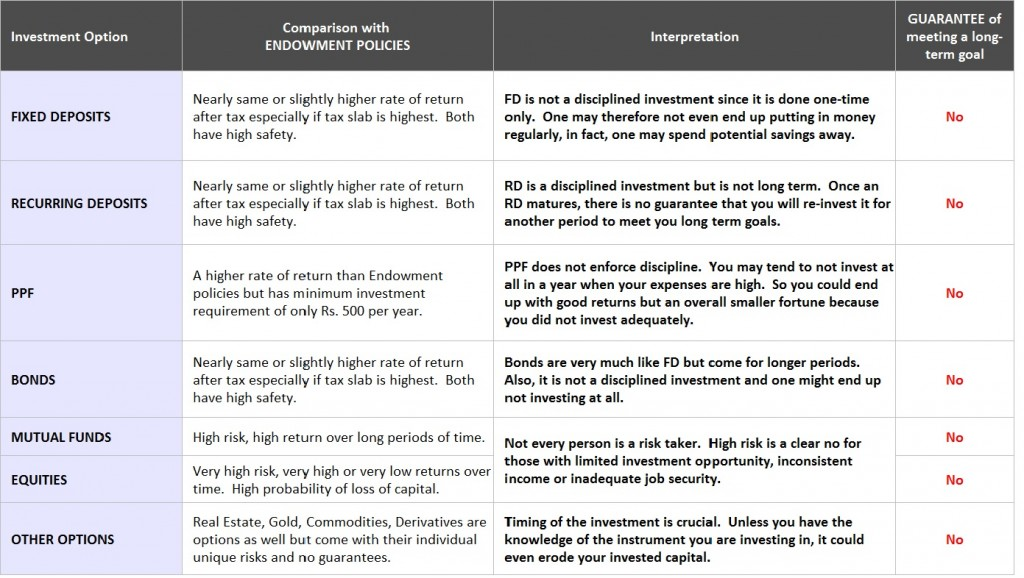 Endowment Policies in India