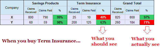 Term Insurance Claims Settlement Ratio