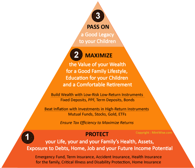 Basic-Financial-Plan-Pyramid