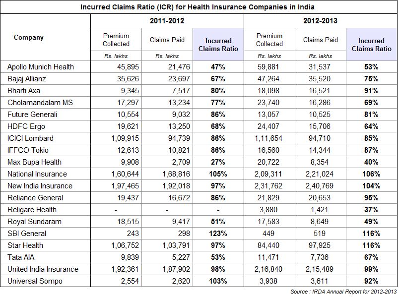 Incurred Claims Ratio for Health Insurance