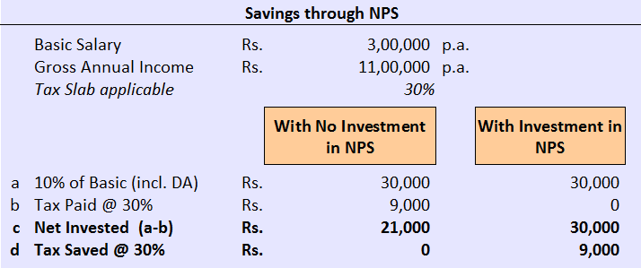 New Pension Scheme NPS Section 80CCD(2) _1
