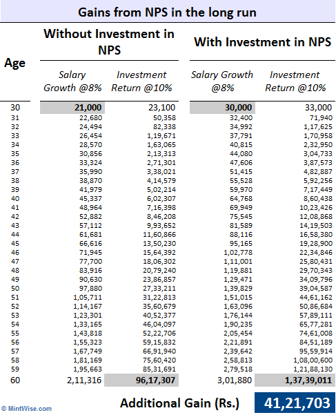 New Pension Scheme NPS Section 80CCD(2) _2