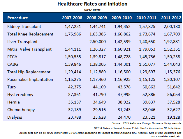 Sample Healthcare Costs in India and Inflation as per GIPSA Rates