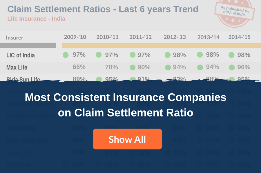 Claims Settlement Ratio Consistency Trend Teaser