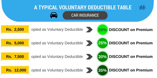 Voluntary Deductible Table for Car Bike Insurance India