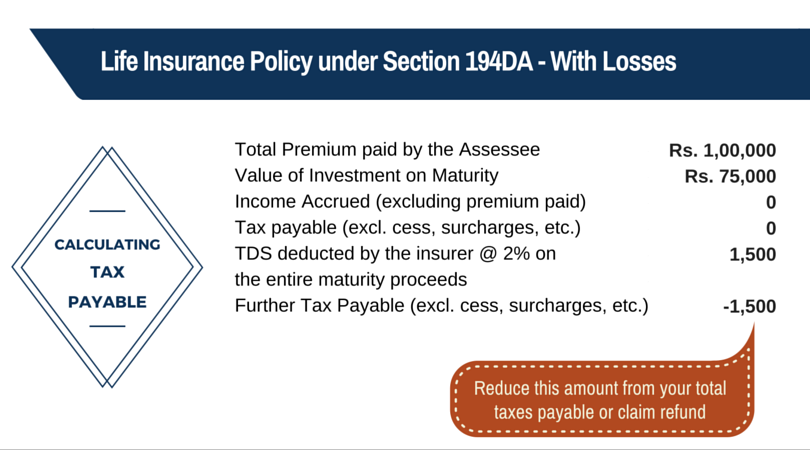 194DA Tax Payable Life Insurance Losses