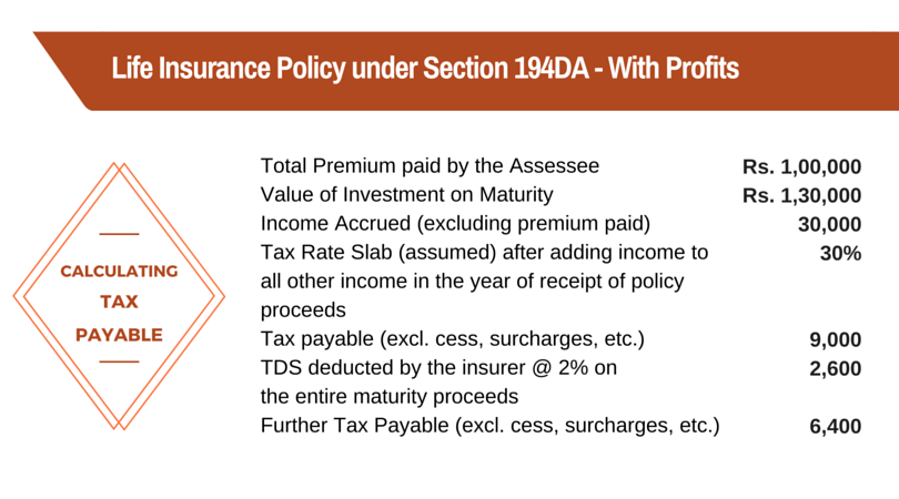 194DA Tax Payable Life Insurance Profits